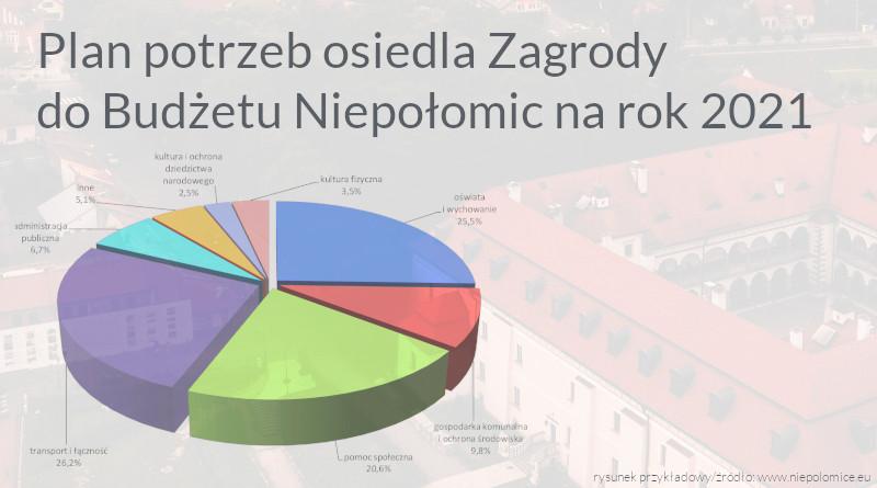 Plan potrzeb osiedla Zagrody do budżetu Miasta i Gminy Niepołomice na rok 2021.