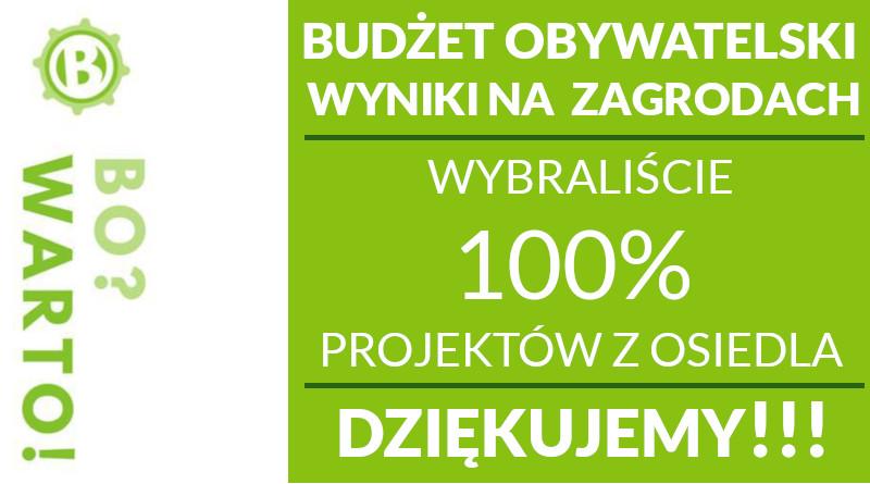 Budżet obywatelski Niepołomic 2021 - wyniki
